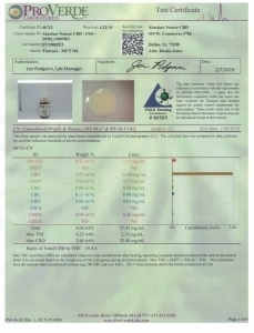 Laboratory Analysis for Cannabidiol